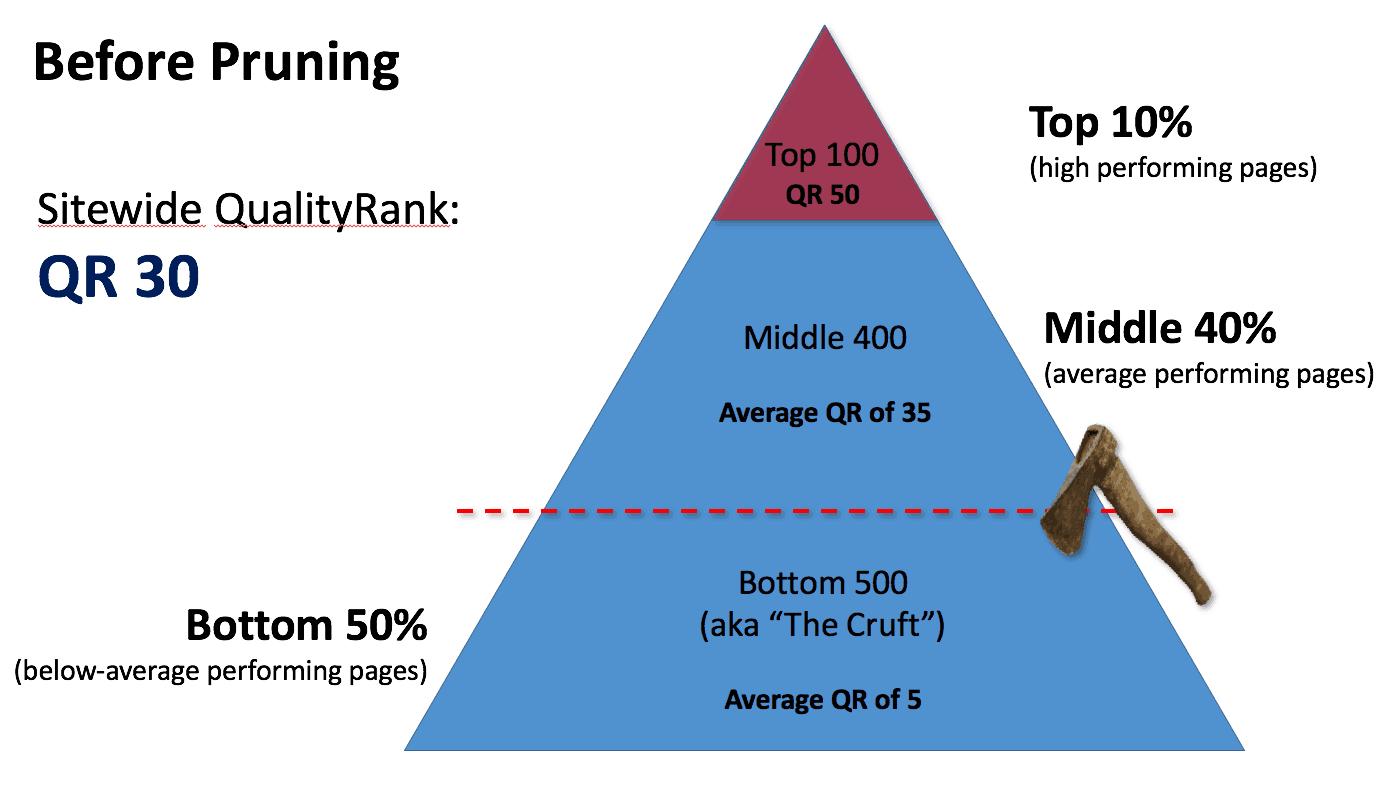 QualityRank Before