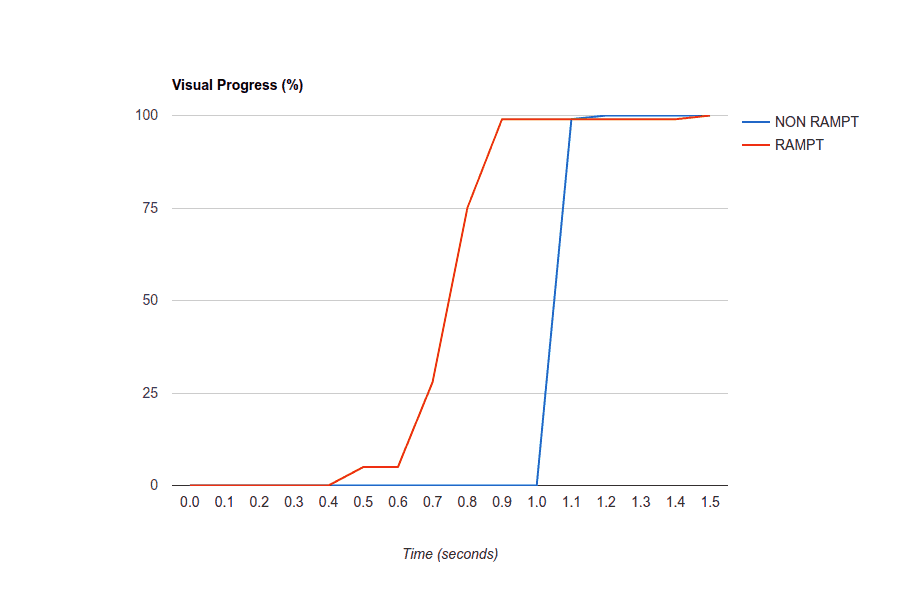 Visual Progress Graph of RAMPT vs non-RAMPT PageSpeed
