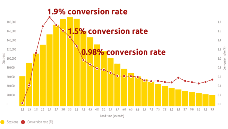 Google PageSpeed score: Slow sites wreck conversion rates
