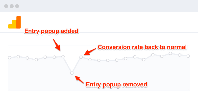 Entry popup was added, causing conversion rate to drop until it was removed.