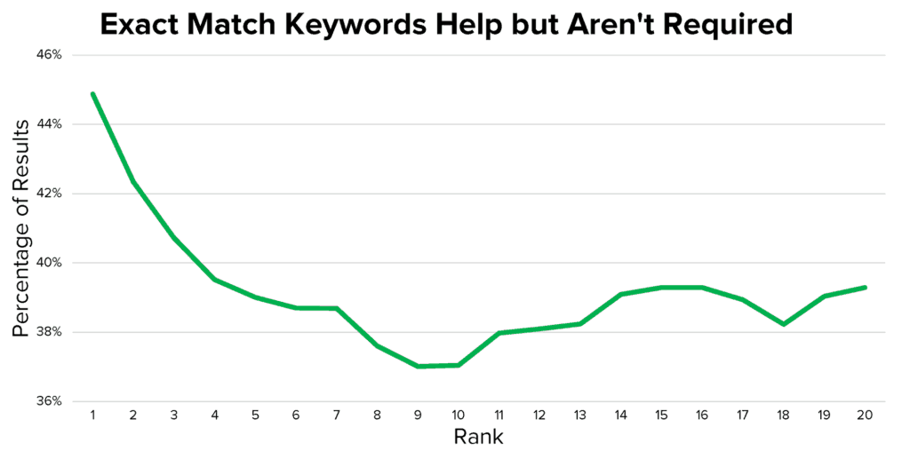 A line graph titled Exact Match Keywords Help but Aren't required. The horizontal axis, labeled Rank, ranges from 1 to 20 in increments of 1. The vertical axis, labeled Percentage of results, ranges from 36% to 46% in increments of 2%. All data are approximate. A line is plotted as follows. The line starts at (1, 45%), decreases to (7, 29%), then decreases farther to (9, 37%), then increases to (15, 39%), and ends at (20, 39%).