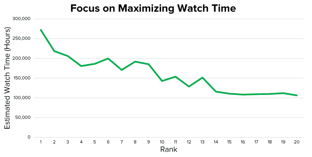 Focus on maximizing watch time.