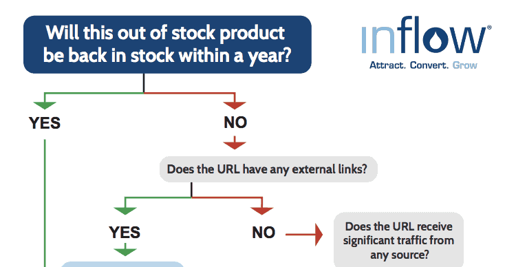 decision flow chart for out of stock product pages