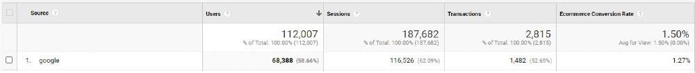 Google Analytics table screenshot. Five columns from left to right: Source, Users, Sessions, Transactions, Ecommerce Conversion Rate. First row: Users: 112,007, Sessions: 187,682, Transactions: 2,815, Ecommerce conversion rate: 1.50%. Second row: Source: Google, Users: 68,388, Sessions: 116,526, Transactions: 1,482, Ecommerce conversion rate: 1.27%.