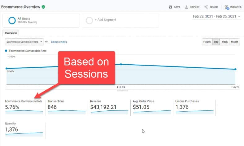 Google Analytics screenshot titled Ecommerce Overview. An arrow labeled Based on Sessions points to data titled ecommerce conversion rate.