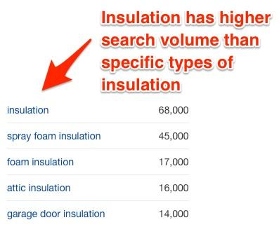 Insulation has a higher search volume than specific types of insulation (68k vs 45k)