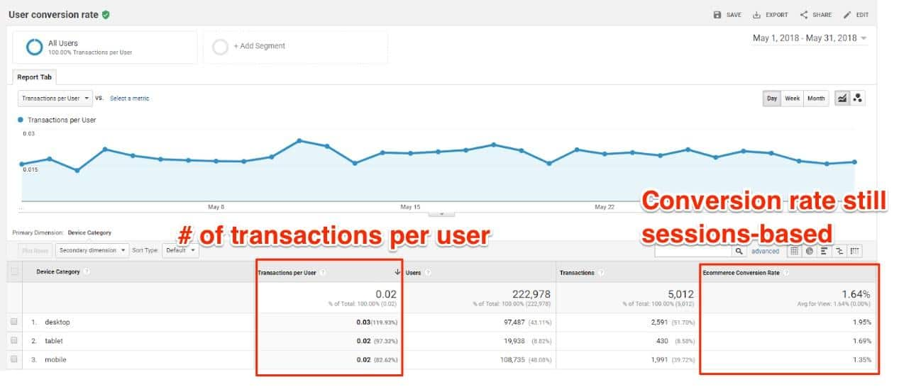 You can find this metric by going to Reports > Audience > Lifetime Value > User Conversion Rate