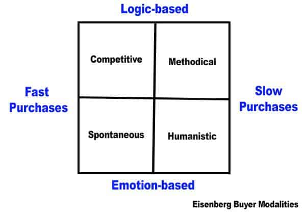 A chart showing the different eCommerce shopping types: Competitive, Methodical, Spontaneous and Humanistic
