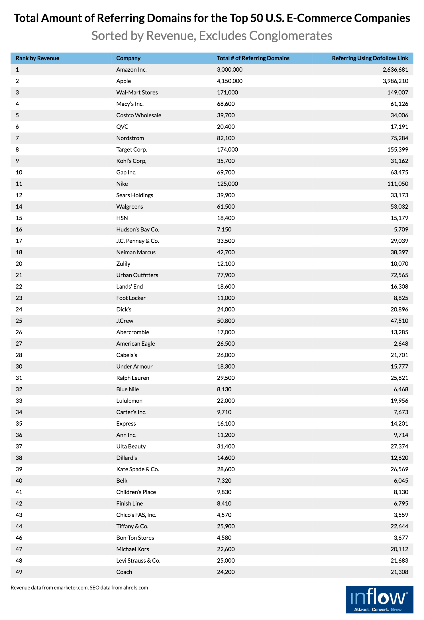 Total Amount of Referring Domains for the Top 50 U.S. eCommerce Companies