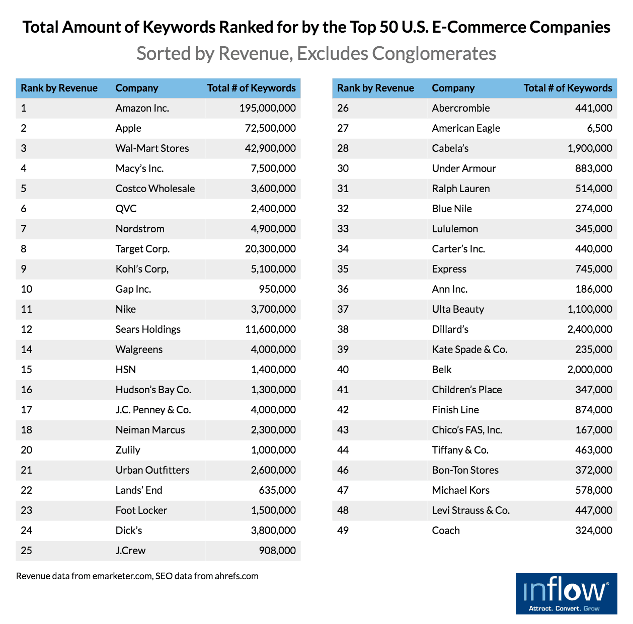Total Amount of Keywords Ranked for by the Top 50 eCommerce Companies