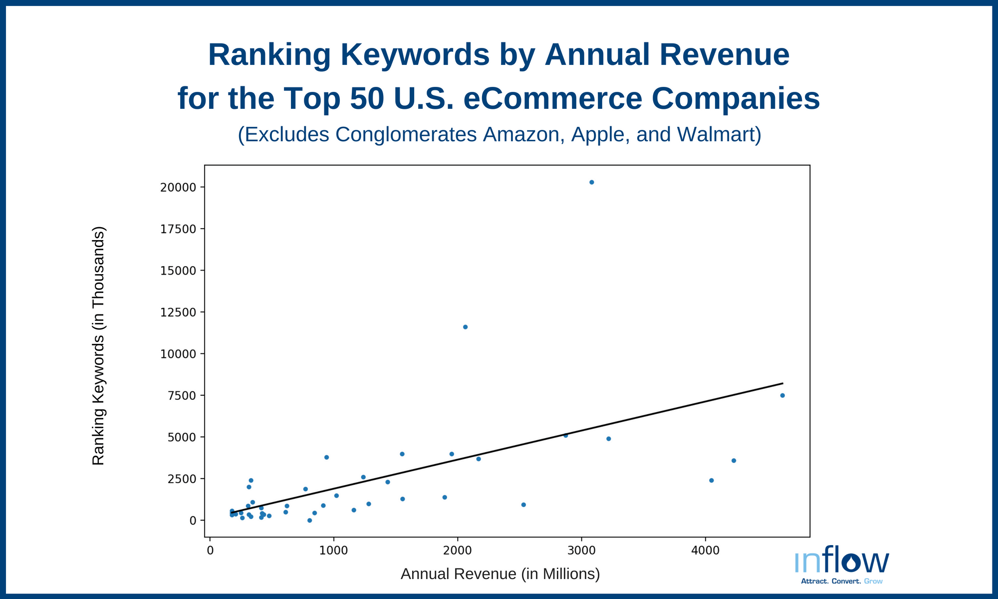 Ranking Keywords by Annual Revenue for the Top 50 U.S. eCommerce Companies
