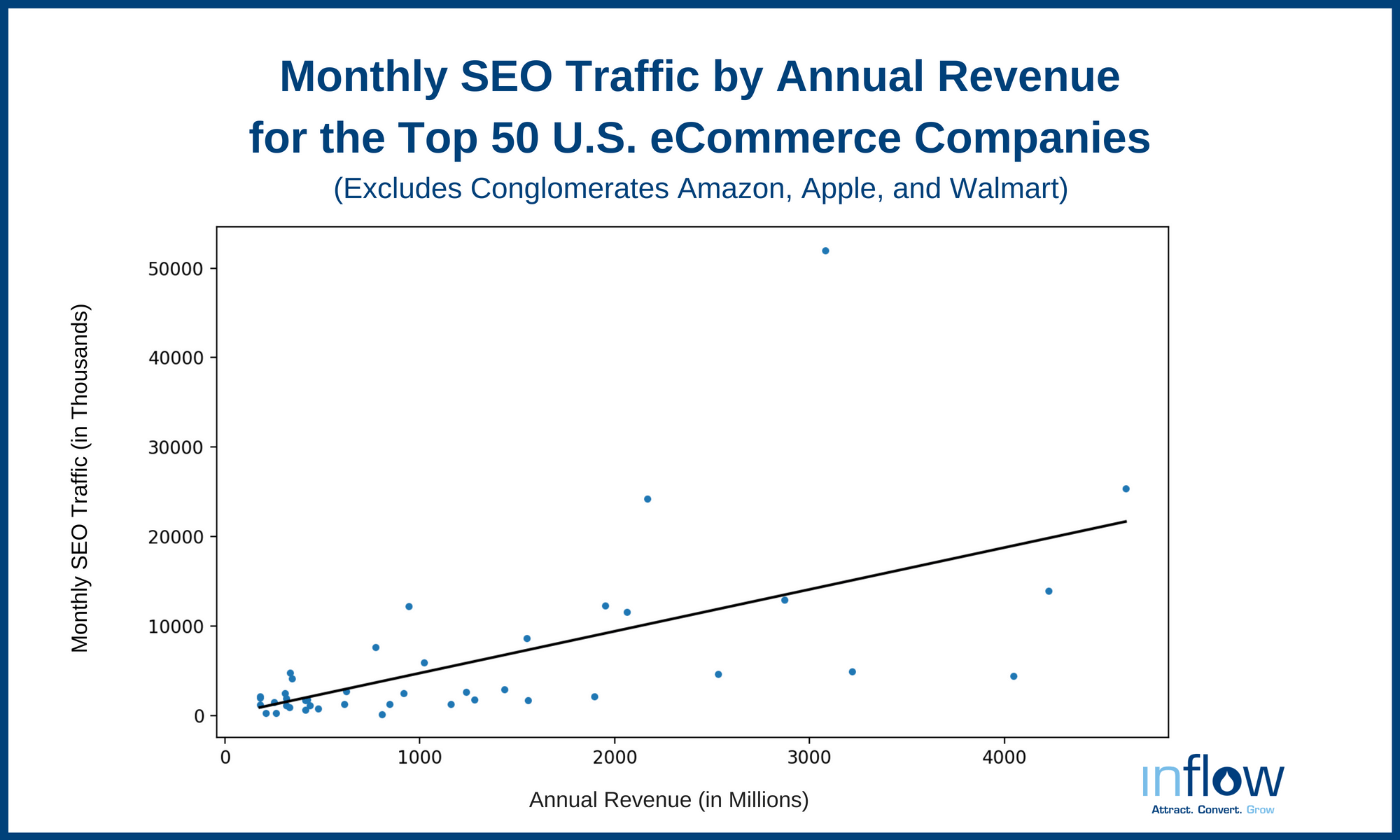 Monthly SEO Traffic by Annual Revenue for the Top 50 eCommerce Companies