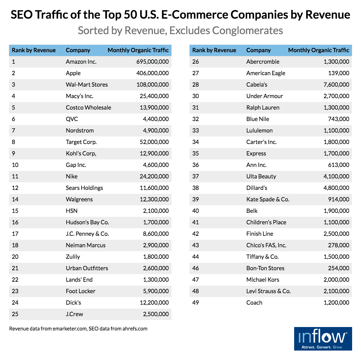 SEO Traffic for the Top 50 eCommerce Companies by Revenue