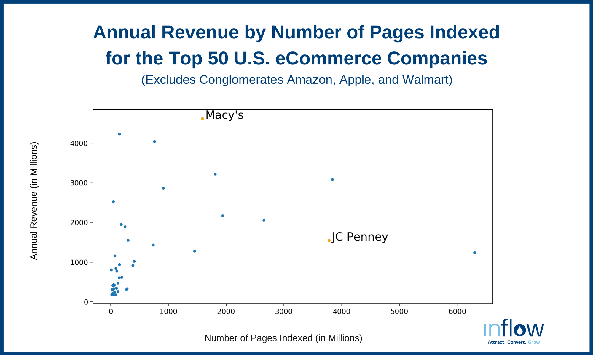 Annual Revenue by Number of Pages Indexed for the Top 50 U.S. eCommerce Companies
