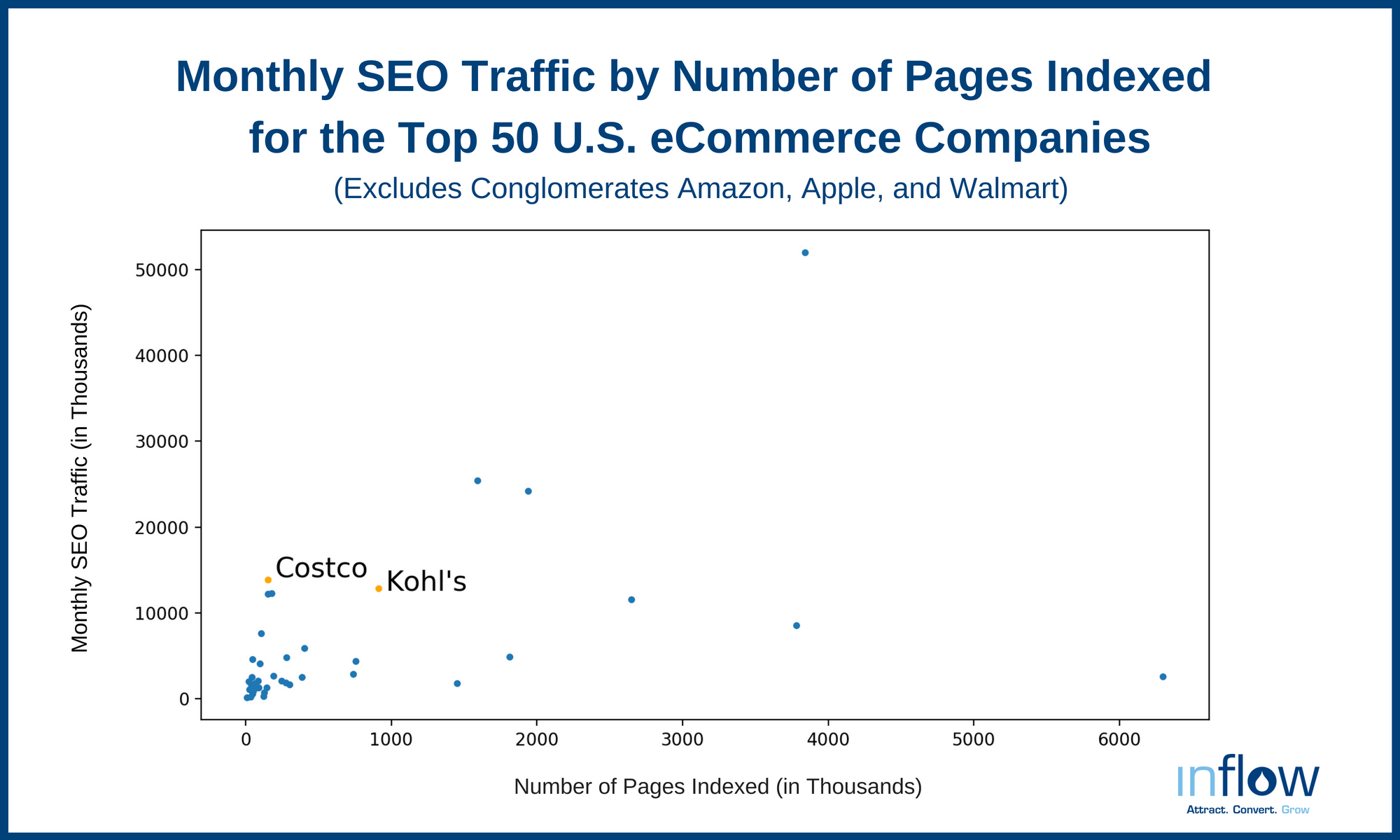 Monthly SEO Traffic by Number of Pages Indexed for the Top 50 U.S. eCommerce Companies
