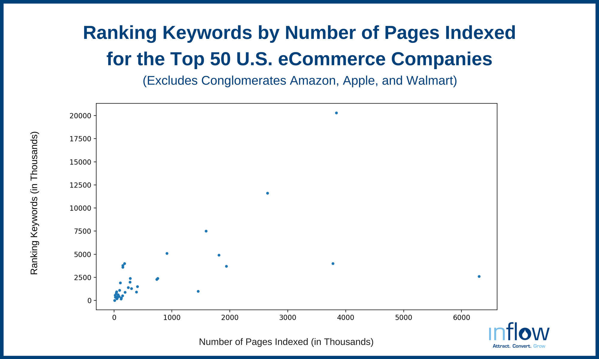 Ranking Keywords for Number of Pages Indexed for the Top 50 U.S. eCommerce Companies