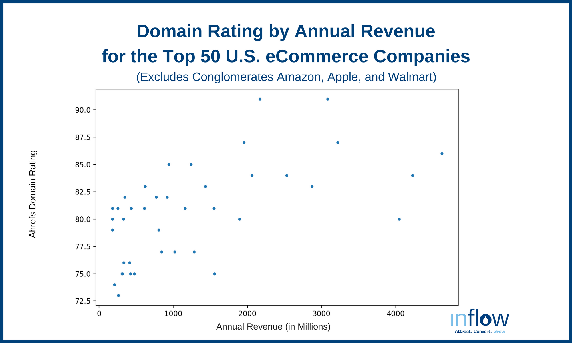 Domain Rating by Annual Revenue for the Top 50 U.S. eCommerce Companies