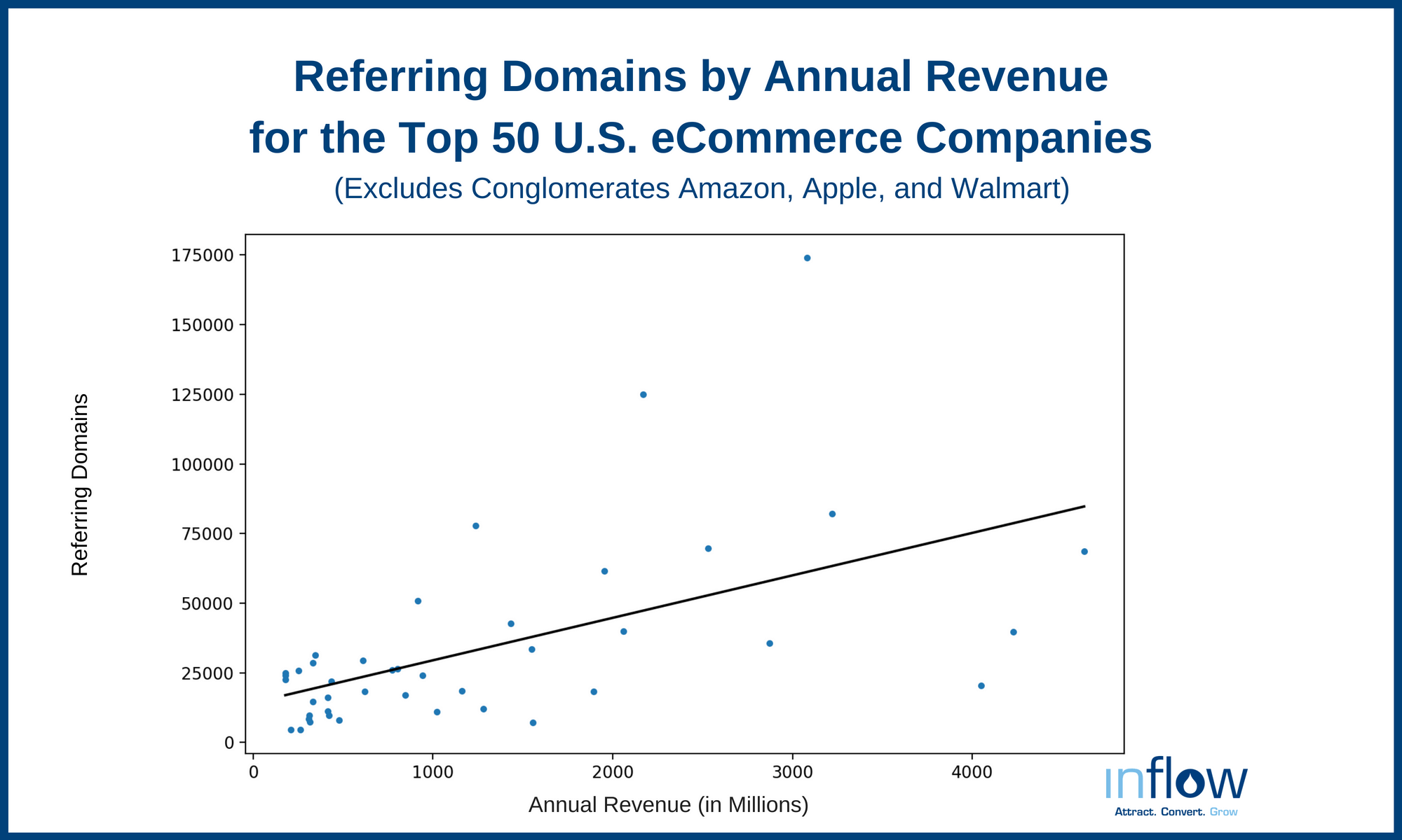 Referring Domains by Annual Revenue for the Top 50 U.S. eCommerce Companies