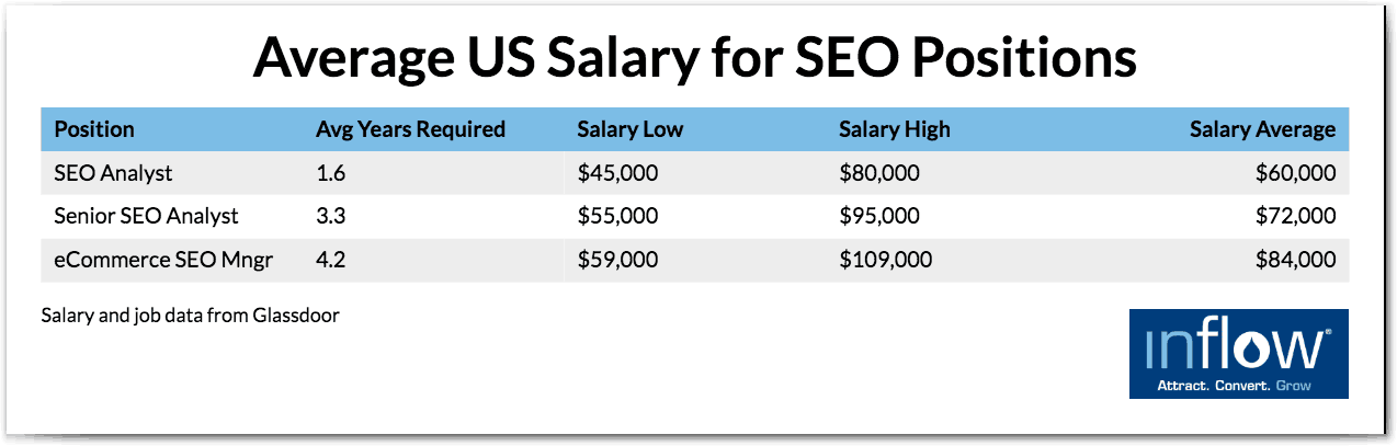 Average US Salary for SEO Positions