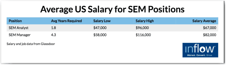 Average US Salary for SEM Positions