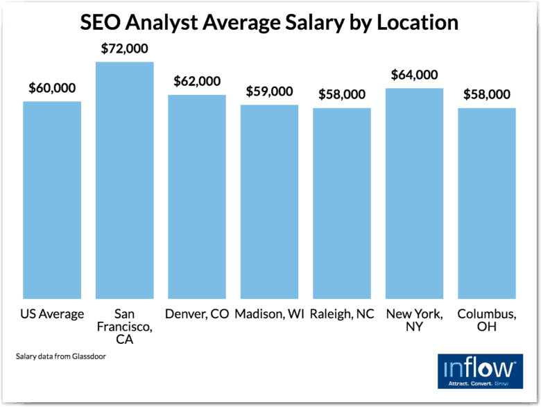 eCommerce SEO and SEM hiring: SEO analyst average salary by location