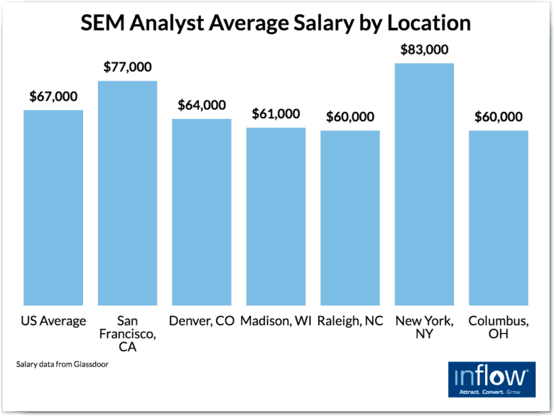 eCommerce SEO and SEM hiring: SEM analyst average salary by location