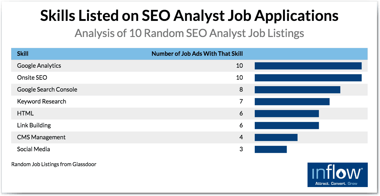 eCommerce SEO and SEM hiring: Skills listed on SEO analyst job