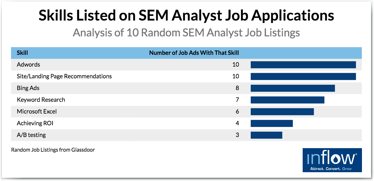 eCommerce SEO and SEM hiring: Skills listed on SEM analyst job
