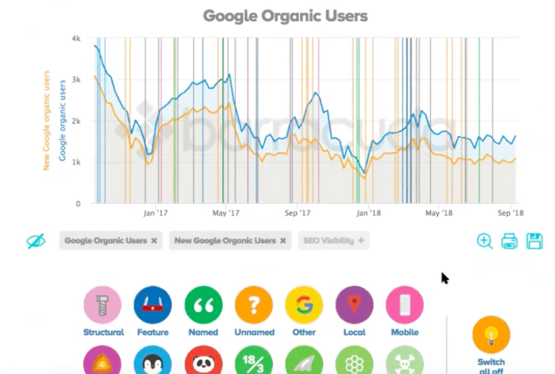 Google Organic Users: The lines represent different algorithm updates, which are filterable by type.