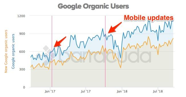 Google Organic Users: Mobile updates can affect site optimization