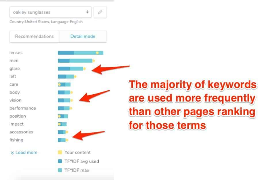 Over-optimization: The majority of keywords are used more frequently than other pages ranking for those terms.