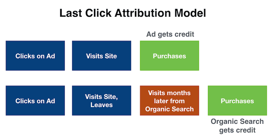 Last Click Attribution Model example