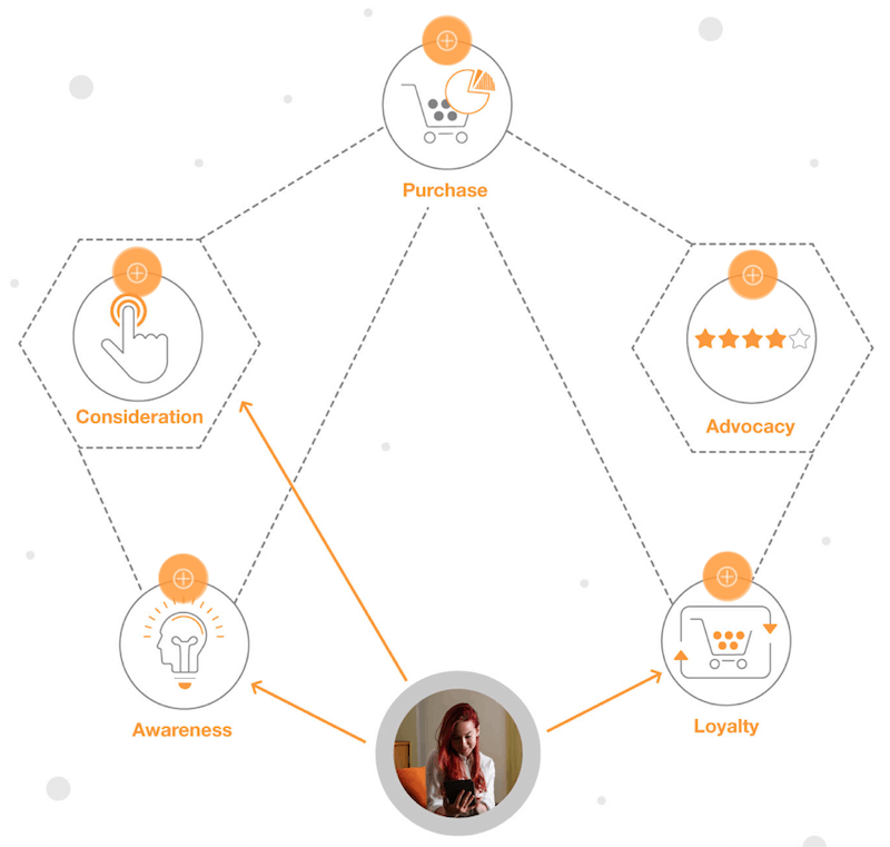 A diagram of five connected terms labeled: Awareness, Consideration, Purchase, Advocacy, loyalty. A photograph of a person points to awareness, consideration, and loyalty.