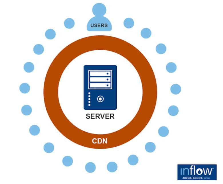 A graphic depicting how Edge SEO works with the server directly in the center, surrounded by the CDN and then finally the user.