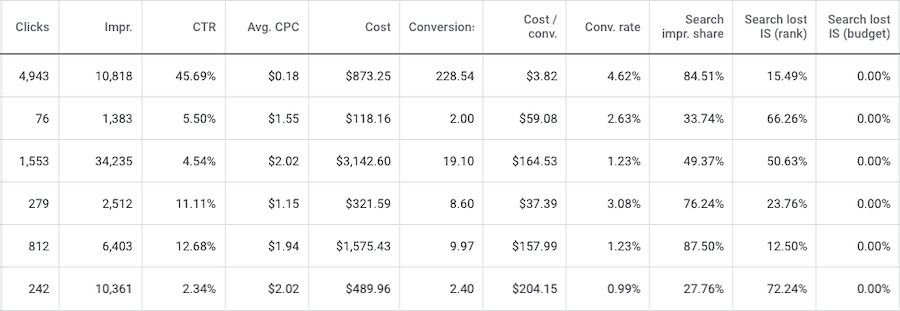 A table with 11 columns labeled: Clicks, Impr., C T R, Avg C P C, Cost, Conversions, Cost/Conv., Conv. Rate, Search impr. Share, Search lost I S (rank), Search lost I S (budget).