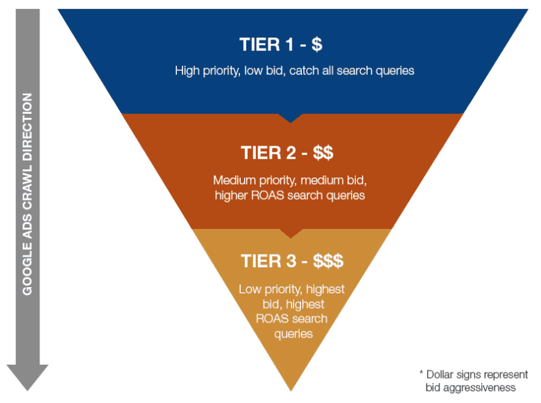 There are 3 tiers: tier one (high priority, low bid), tier 2 (medium priority, medium bid), and tier 3 (low priority, high bid).