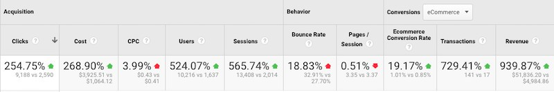 Google analytics: Ad spend, CPC, transactions and revenue