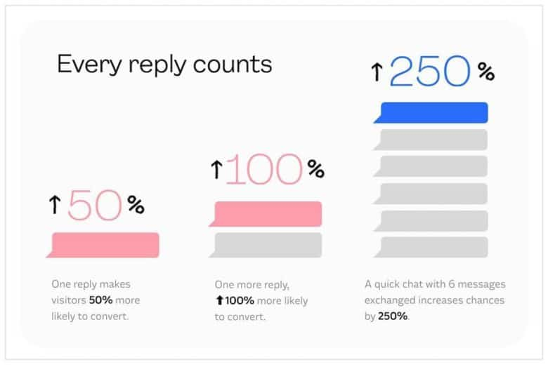 Every reply counts: One reply makes visitors 50% more likely to convert; one more reply, 100% more likely to convert; a quick chat with 6 messages exchanged increases chances to convert by 250%!