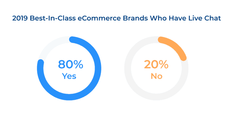 2019 Best-in-Class eCommerce Brands Who Have Live Chat: 80% do, 20% don't.
