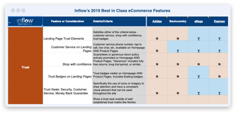 Inflow's 2019 Best in Class eCommerce Features