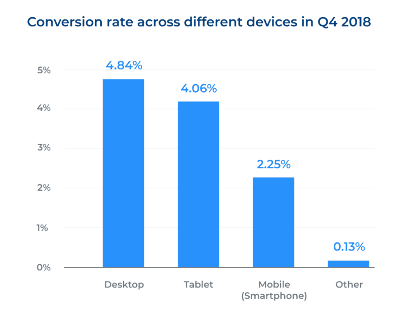 Conversion rate across different devices in Q4 2018: 4.84% (desktop), 4.06% (tablet), 2.25% (Mobile Smartphone) to 0.13% (other).