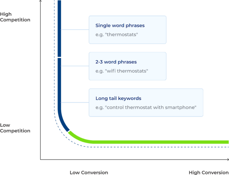 """High Competition vs. Low Competition: Single Word Phrases > 2-3 Word Phrases > Long Tail Keywords"""" width=""""788″ height=""""604″></p> <p><span style="""
