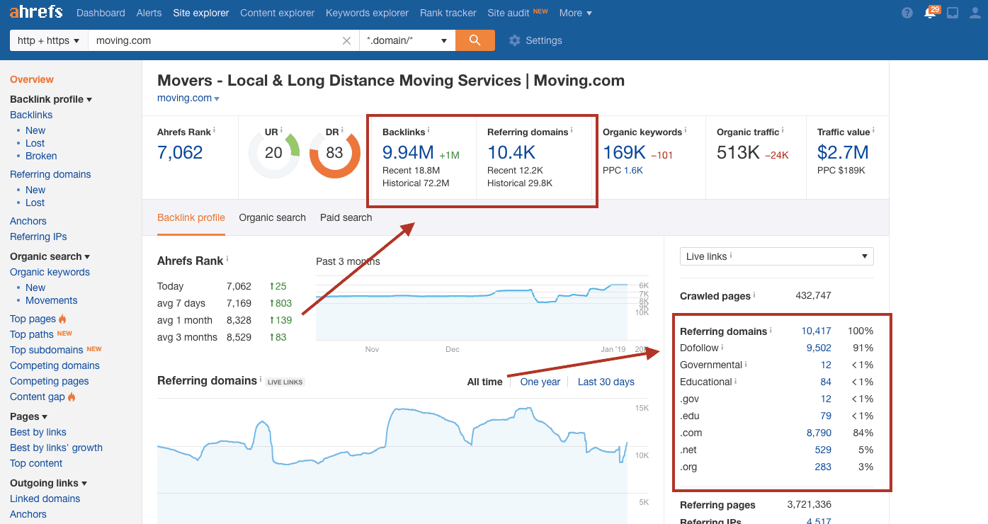 Moving.com's content strategy has helped them acquire nearly 10 million backlinks from 10,400 referring domains.