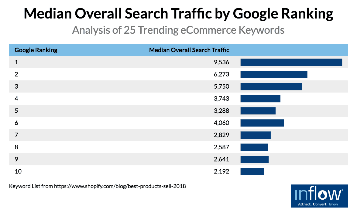 eCommerce product pages: Median Overall Search Traffic by Google Ranking