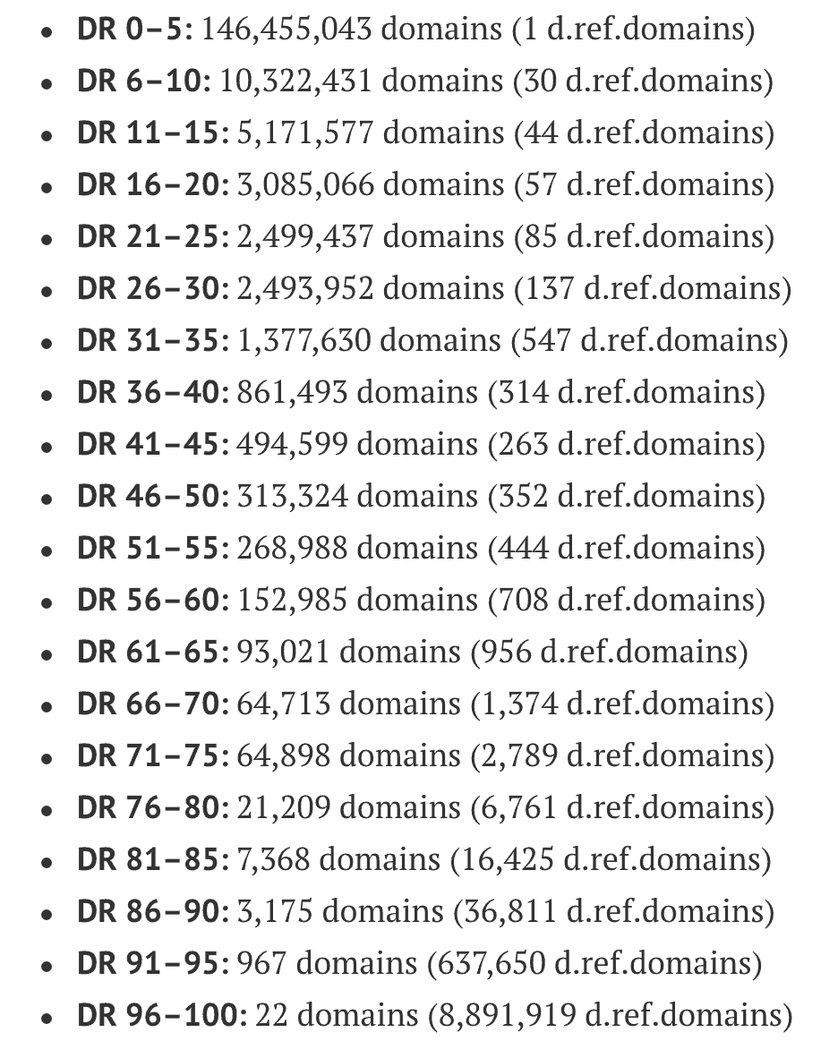 Generally, the higher your DR or DA, the more high-quality backlinks you have, as shown here.   DR 0–5: 146,455,043 domains (1 d.ref.domains)  DR 6–10: 10,322,431 domains (30 d.ref.domains)  DR 11–15: 5,171,577 domains (44 d.ref.domains)  DR 16–20: 3,085,066 domains (57 d.ref.domains)  DR 21–25: 2,499,437 domains (85 d.ref.domains)  DR 26–30: 2,493,952 domains (137 d.ref.domains)  DR 31–35: 1,377,630 domains (547 d.ref.domains)  DR 36–40: 861,493 domains (314 d.ref.domains)  DR 41–45: 494,599 domains (263 d.ref.domains)  DR 46–50: 313,324 domains (352 d.ref.domains)  DR 51–55: 268,988 domains (444 d.ref.domains)  DR 56–60: 152,985 domains (708 d.ref.domains)  DR 61–65: 93,021 domains (956 d.ref.domains)  DR 66–70: 64,713 domains (1,374 d.ref.domains)  DR 71–75: 64,898 domains (2,789 d.ref.domains)  DR 76–80: 21,209 domains (6,761 d.ref.domains)  DR 81–85: 7,368 domains (16,425 d.ref.domains)  DR 86–90: 3,175 domains (36,811 d.ref.domains)  DR 91–95: 967 domains (637,650 d.ref.domains)  DR 96–100: 22 domains (8,891,919 d.ref.domains)