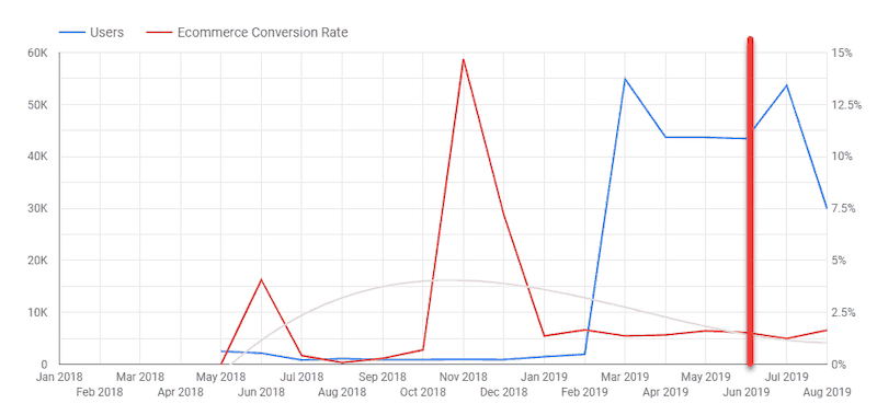 Users and eCommerce Conversion Rate