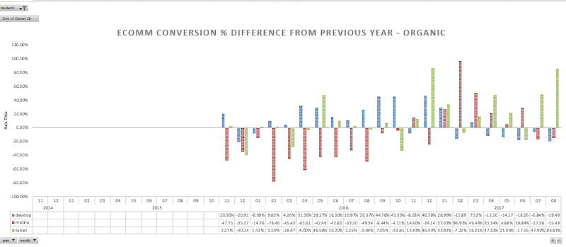 eCommerce Conversion % Difference from Previous Year (Organic)
