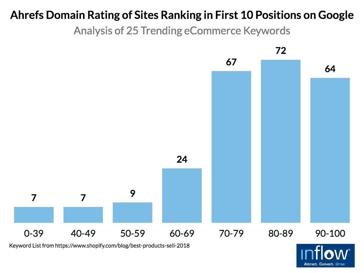 eCommerce product pages: Ahrefs Domain Rating of Sites Ranking in First 10 Positions on Google