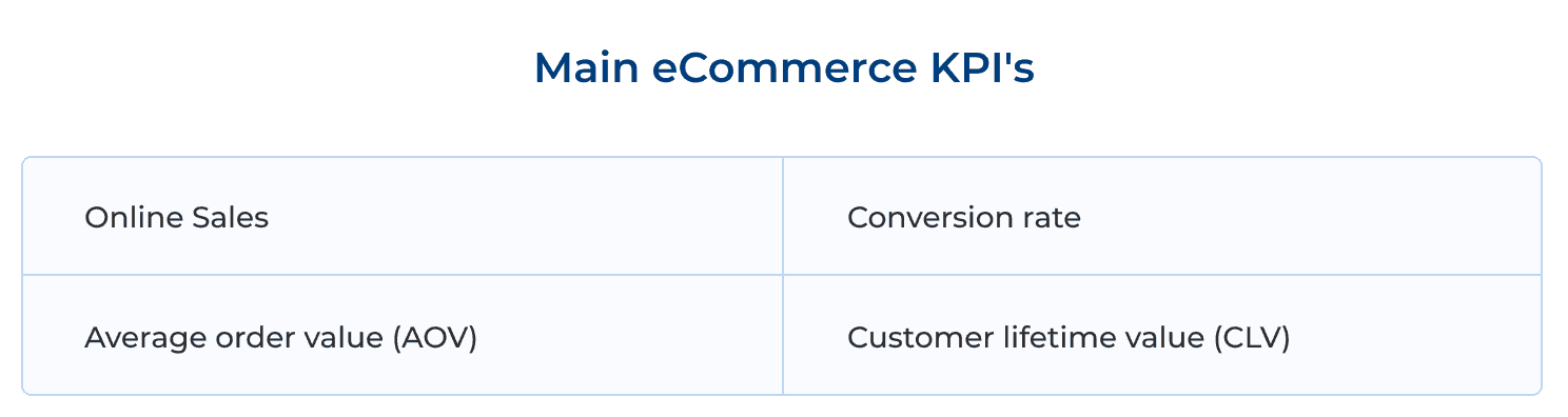 Main eCommerce KPIs