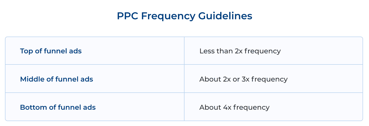 PPC Frequency Guidelines
